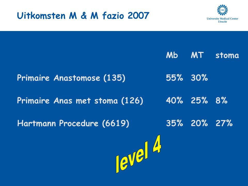 Uitkomsten M & M fazio 2007 MbMTstoma Primaire Anastomose (135)55%30% Primaire Anas met stoma (126)40%25%8% Hartmann Procedure (6619)35%20%27%
