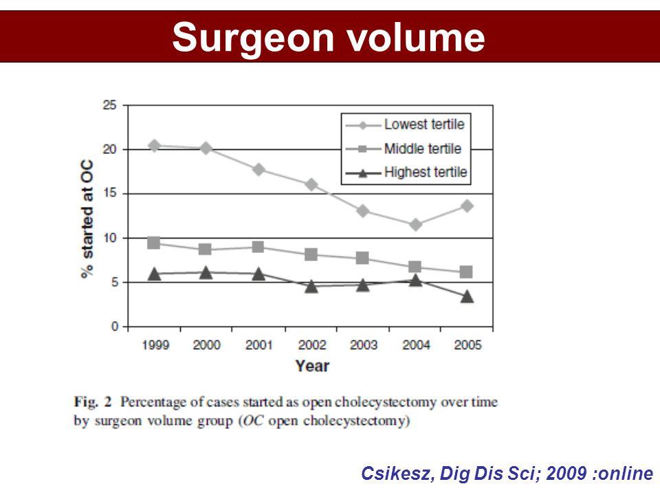 Surgeon volume Csikesz, Dig Dis Sci; 2009 :online