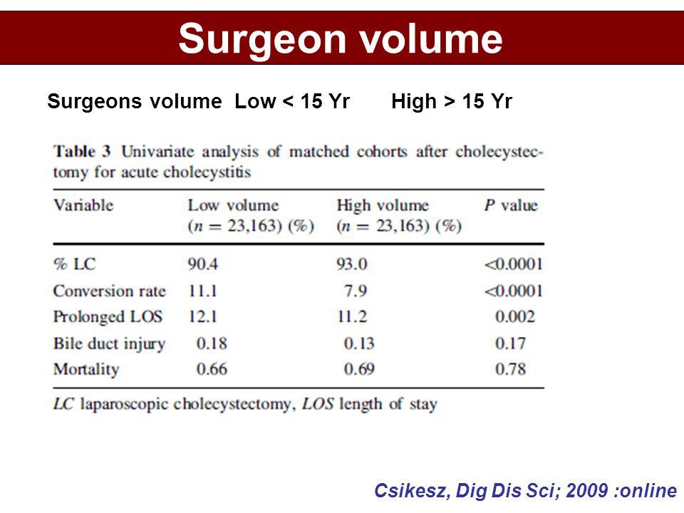 Surgeon volume Csikesz, Dig Dis Sci; 2009 :online Surgeons volume Low 15 Yr