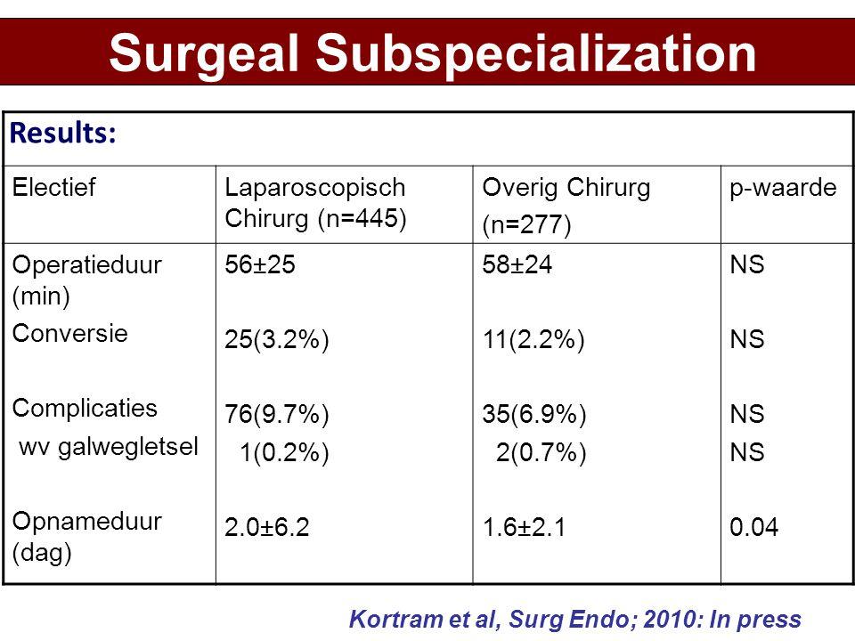 Kortram et al, Surg Endo; 2010: In press Results: Surgeal Subspecialization ElectiefLaparoscopisch Chirurg (n=445) Overig Chirurg (n=277) p-waarde Ope