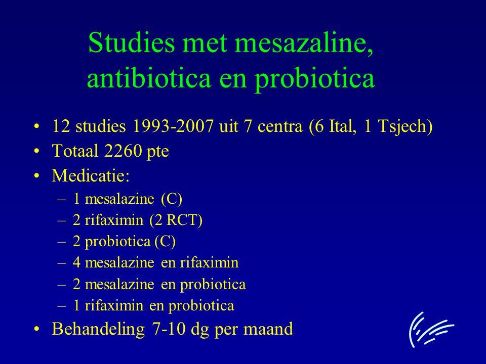 Studies met mesazaline, antibiotica en probiotica Studieopzet – 2 RCT –10 open 7 met 2 behandelingen, (5 randomisatie en 2 beschrijvend) 3 met één behandeling (2 controls, 1 beschrijvend) Meestal symptoom score, geen colo Moeilijk te interpreteren data