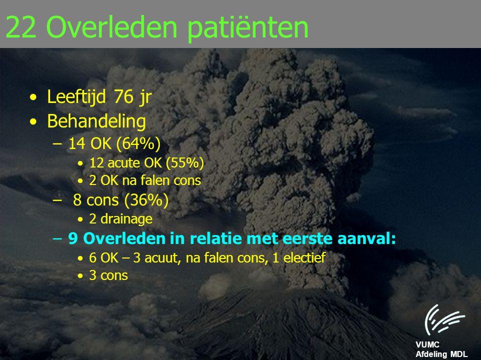 VUMC Afdeling MDL 22 Overleden patiënten Leeftijd 76 jr Behandeling –14 OK (64%) 12 acute OK (55%) 2 OK na falen cons – 8 cons (36%) 2 drainage –9 Ove