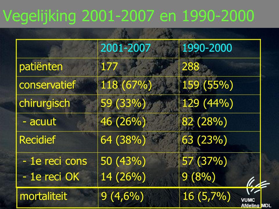 VUMC Afdeling MDL Vegelijking 2001-2007 en 1990-2000 2001-20071990-2000 patiënten177288 conservatief118 (67%)159 (55%) chirurgisch59 (33%)129 (44%) -