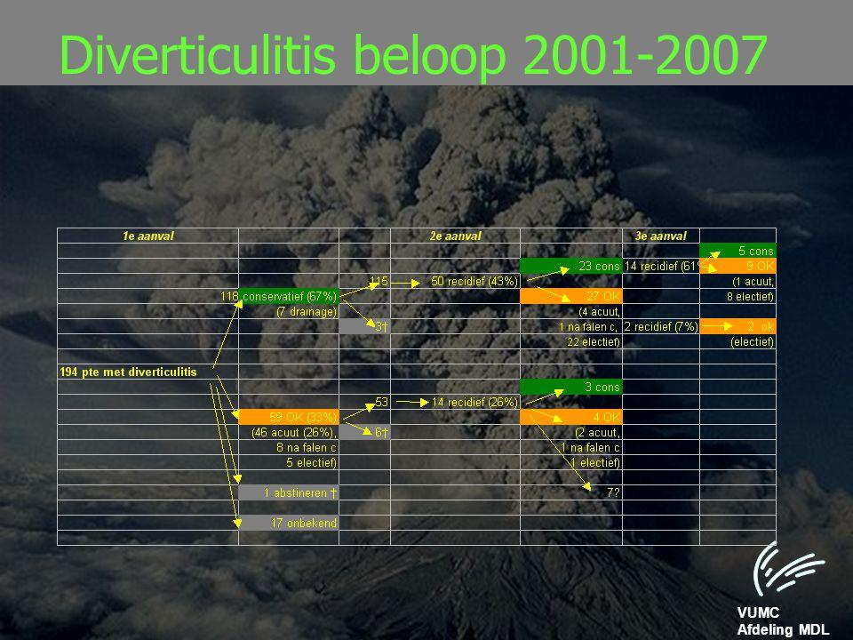 VUMC Afdeling MDL Diverticulitis beloop 2001-2007