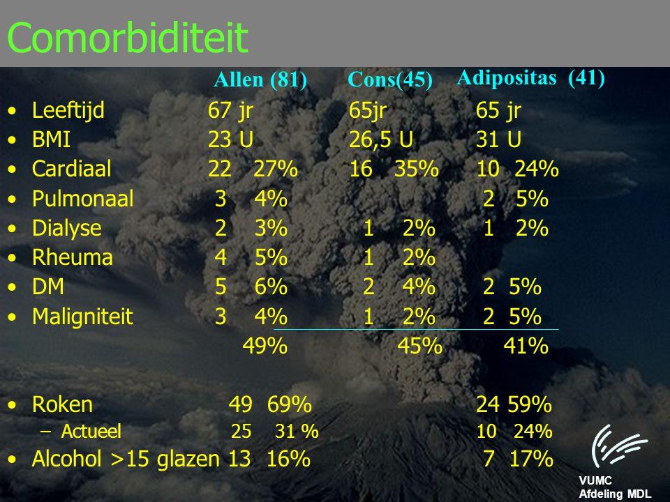VUMC Afdeling MDL Comorbiditeit Leeftijd67 jr 65jr65 jr BMI23 U 26,5 U31 U Cardiaal 22 27% 16 35%10 24% Pulmonaal 3 4% 2 5% Dialyse 2 3% 1 2% 1 2% Rhe