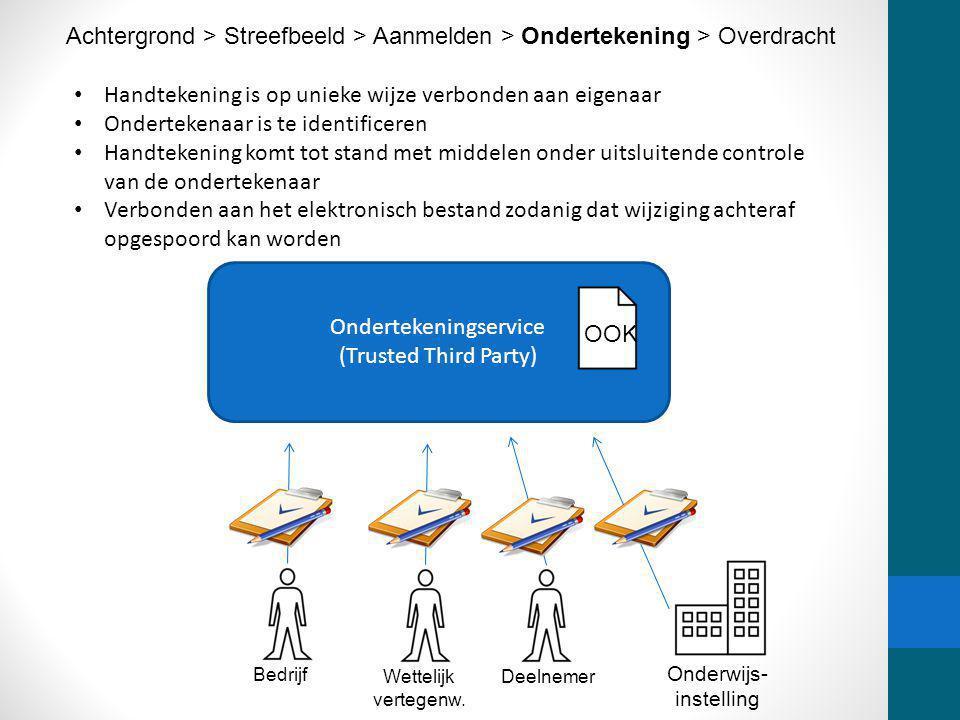 Handtekening is op unieke wijze verbonden aan eigenaar Ondertekenaar is te identificeren Handtekening komt tot stand met middelen onder uitsluitende c