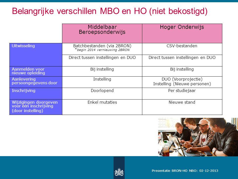 Presentatie BRON-HO NBO: 02-12-2013 Belangrijke verschillen MBO en HO (niet bekostigd) Middelbaar Beroepsonderwijs Hoger Onderwijs UitwisselingBatchbestanden (via 2BRON) * begin 2014 vernieuwing 2BRON CSV-bestanden Direct tussen instellingen en DUO Aanmelden voor nieuwe opleiding Bij instelling Aanlevering persoongegevens door InstellingDUO (Voorprojectie) Instelling (Nieuwe personen) InschrijvingDoorlopendPer studiejaar Wijzigingen doorgeven voor éé n inschrijving (door instelling) Enkel mutatiesNieuwe stand