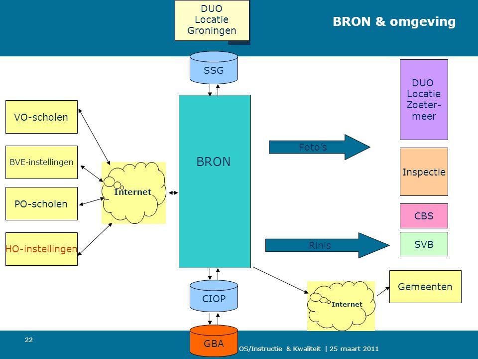OS/Instructie & Kwaliteit | 25 maart 2011 22 BRON & omgeving VO-scholen DUO Locatie Zoeter- meer Inspectie CBS SVB SSG CIOPGBA BRON BVE-instellingen H