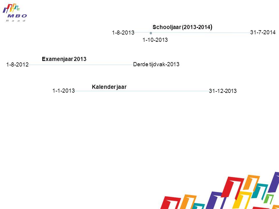 1-8-2012 Derde tijdvak-2013 1-10-2013 31-7-2014 Schooljaar (2013-2014 ) Examenjaar 2013 Kalender jaar 1-8-2013 1-1-2013 31-12-2013