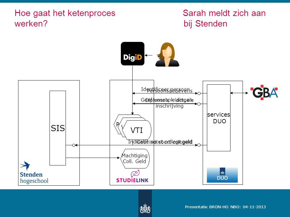 Presentatie BRON-HO NBO: 04-11-2013 Hoe gaat het ketenproces Sarah meldt zich aan werken? bij Stenden Identificeer persoon Geef vooropleidingen Persoo