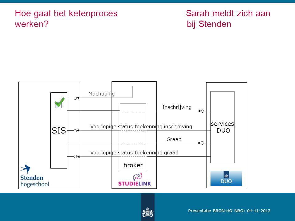 Presentatie BRON-HO NBO: 04-11-2013 Machtiging services DUO broker Inschrijving Graad Voorlopige status toekenning graad Voorlopige status toekenning