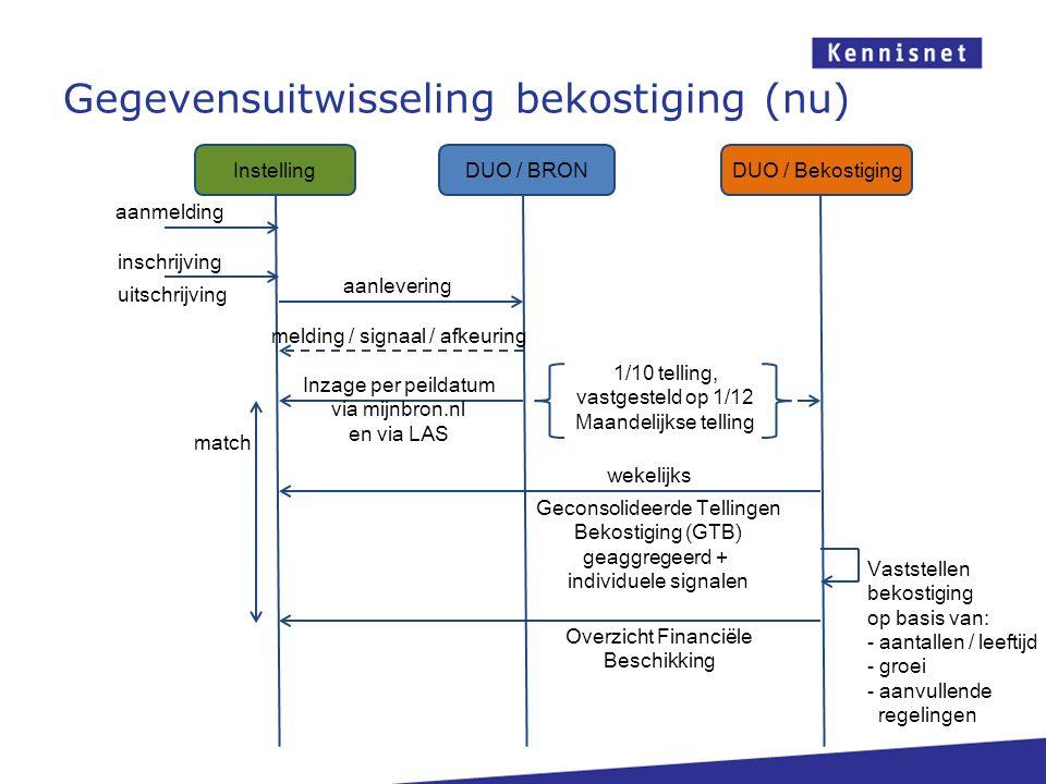 Gegevensuitwisseling bekostiging (nu) DUO / BRONDUO / Bekostiging Instelling aanmelding inschrijving aanlevering melding / signaal / afkeuring Inzage