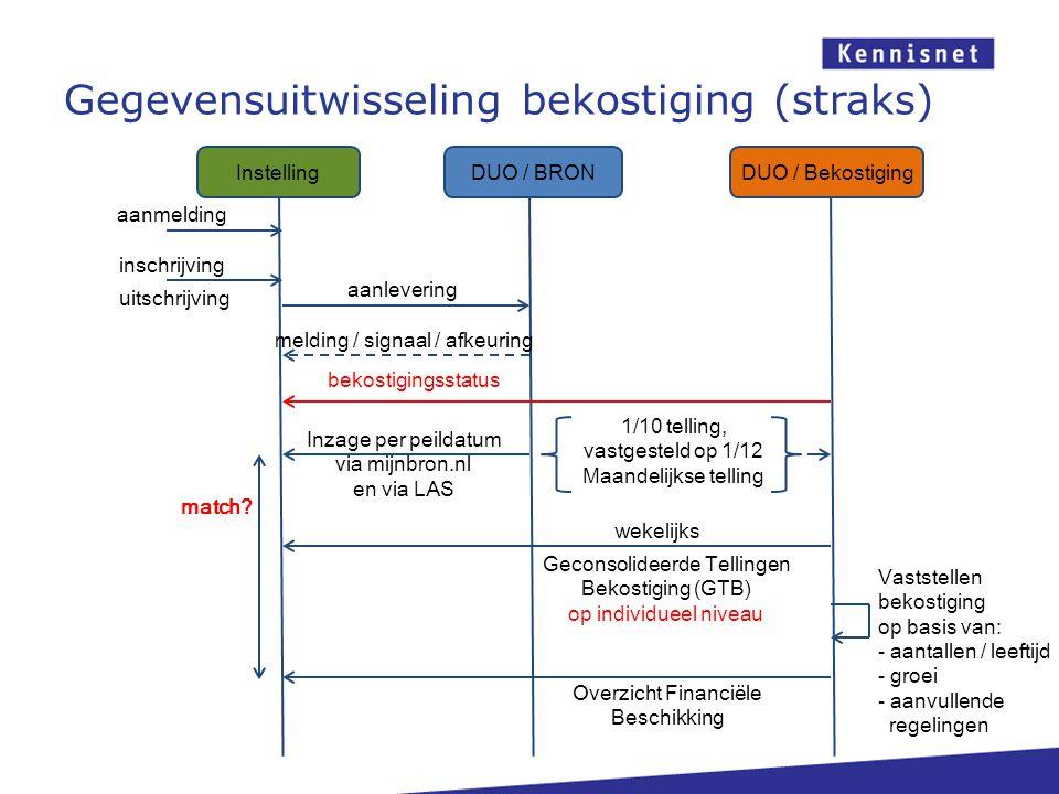 Gegevensuitwisseling bekostiging (straks) DUO / BRONDUO / Bekostiging Instelling aanmelding inschrijving aanlevering melding / signaal / afkeuring Inz