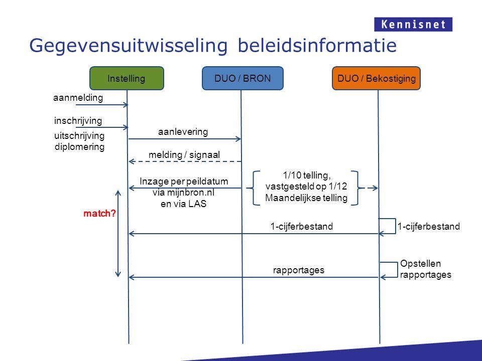 Gegevensuitwisseling beleidsinformatie DUO / BRONDUO / Bekostiging Instelling aanmelding inschrijving aanlevering melding / signaal uitschrijving dipl