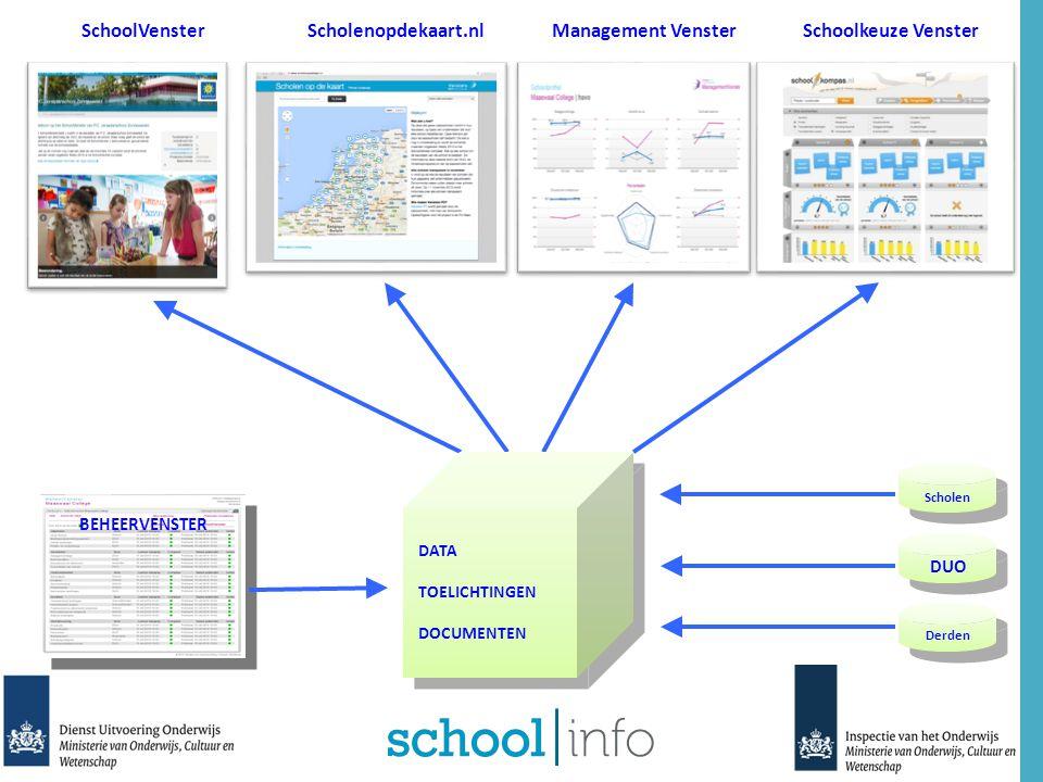 Vensters PO & DUO Data beschikbaar stellen Actief deelnemer ontwikkeling VenstersPO Borgen en testen definities