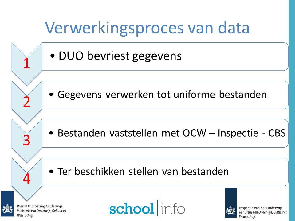 Schoolkeuze VensterScholenopdekaart.nlSchoolVensterManagement Venster DATA TOELICHTINGEN DOCUMENTEN Scholen Derden DUO BEHEERVENSTER
