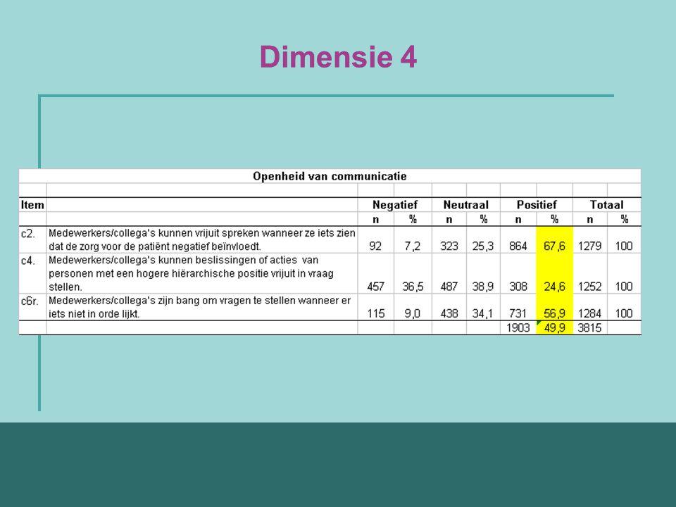Dimensie 4