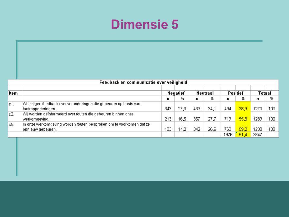 Dimensie 5