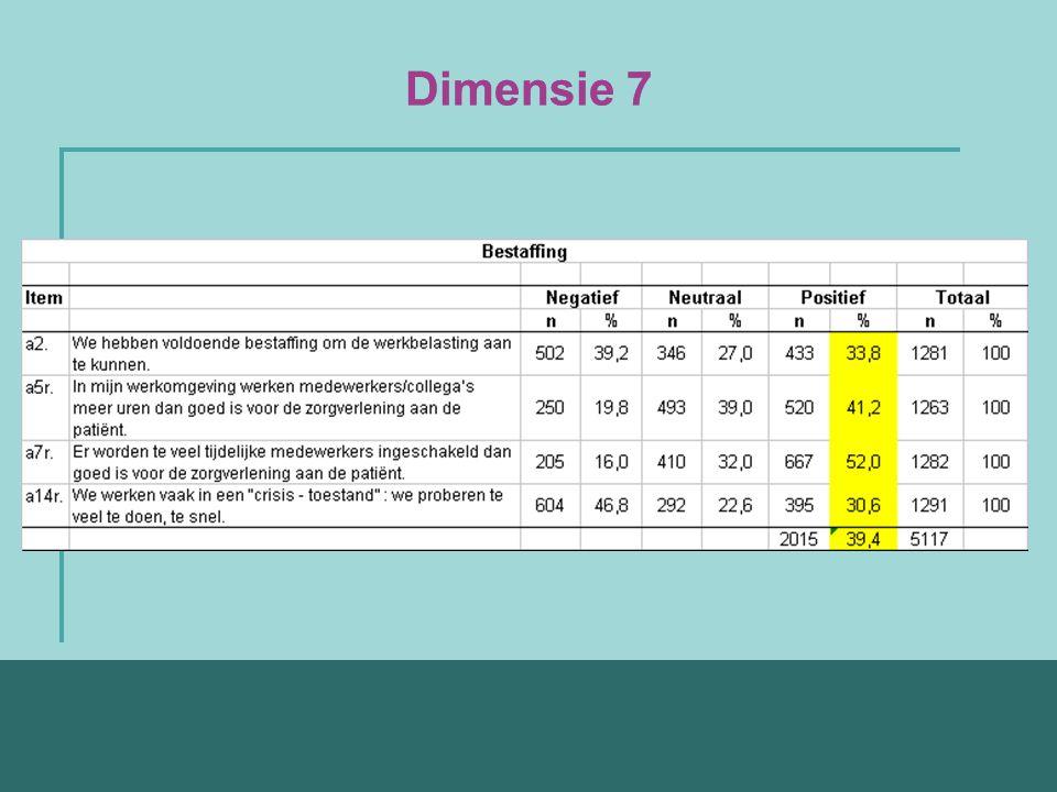 Dimensie 7