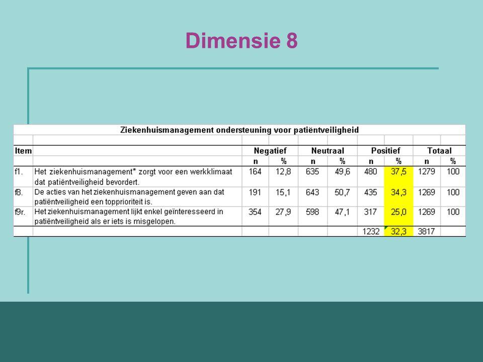 Dimensie 8