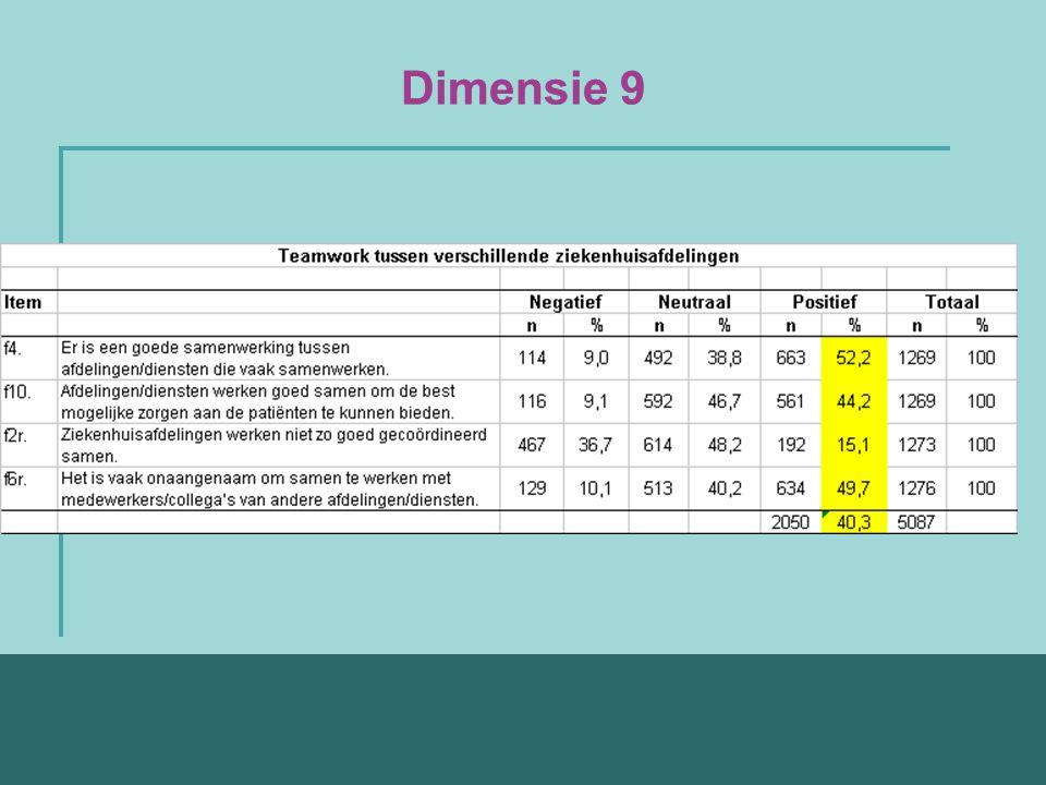 Dimensie 9