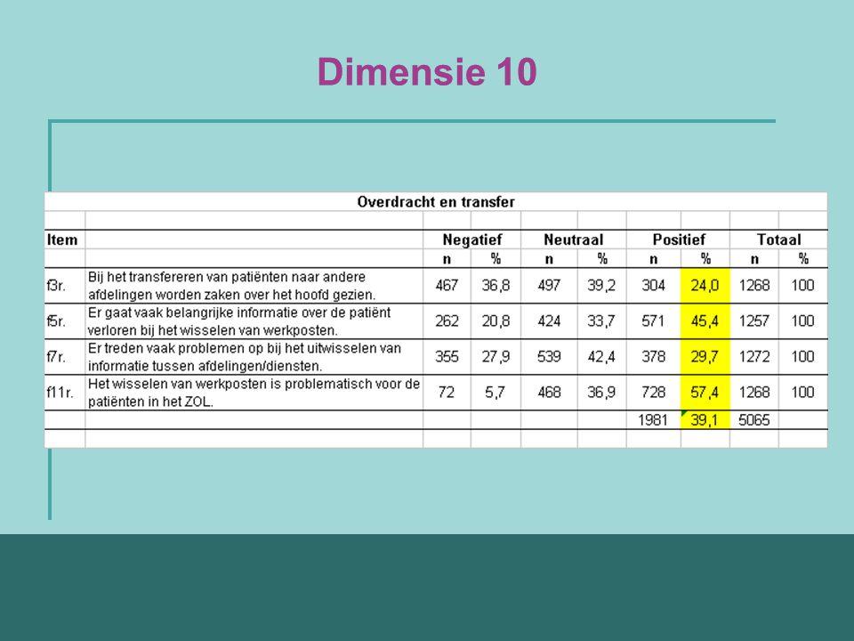 Dimensie 10