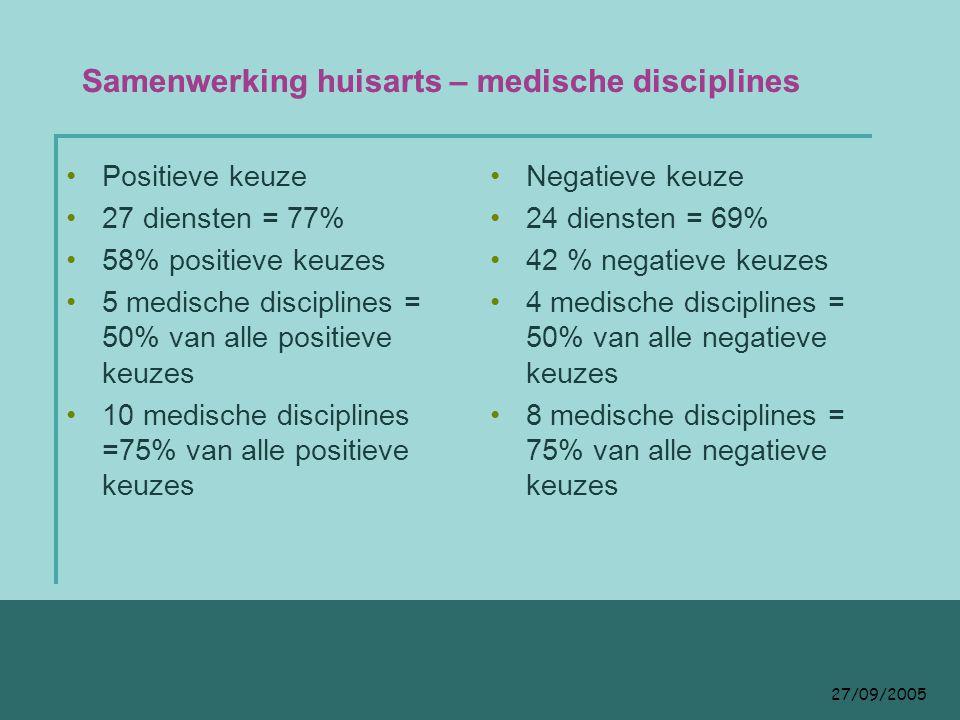 27/09/2005 Samenwerking huisarts – medische disciplines Positieve keuze 27 diensten = 77% 58% positieve keuzes 5 medische disciplines = 50% van alle positieve keuzes 10 medische disciplines =75% van alle positieve keuzes Negatieve keuze 24 diensten = 69% 42 % negatieve keuzes 4 medische disciplines = 50% van alle negatieve keuzes 8 medische disciplines = 75% van alle negatieve keuzes
