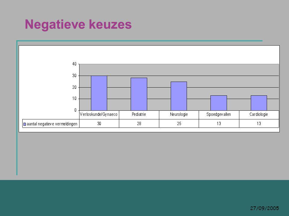 27/09/2005 Negatieve keuzes