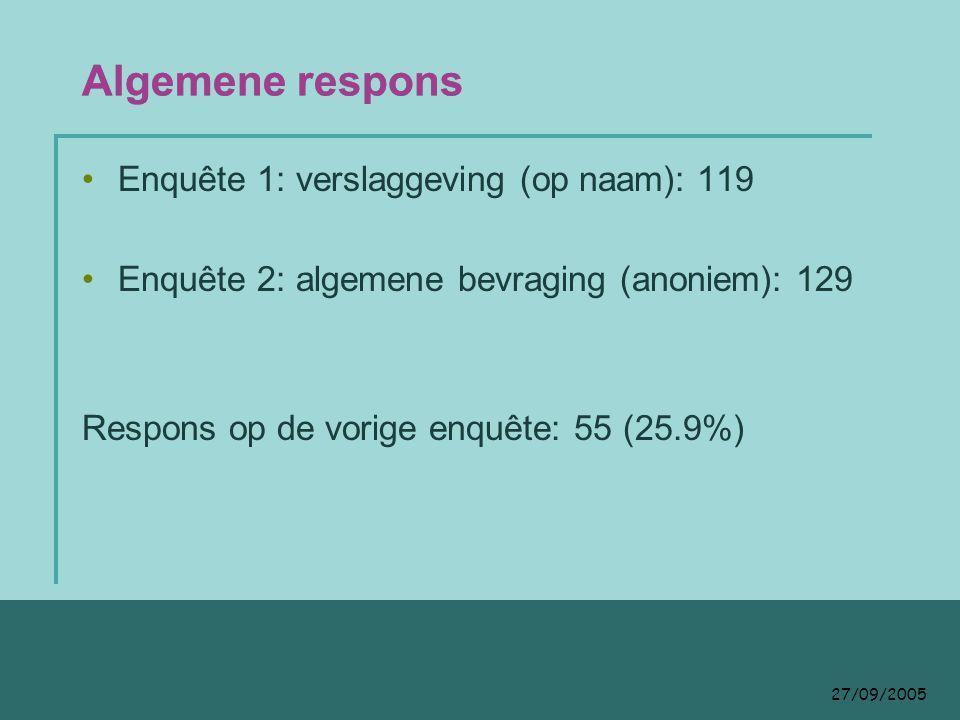 27/09/2005 Algemene respons Enquête 1: verslaggeving (op naam): 119 Enquête 2: algemene bevraging (anoniem): 129 Respons op de vorige enquête: 55 (25.9%)