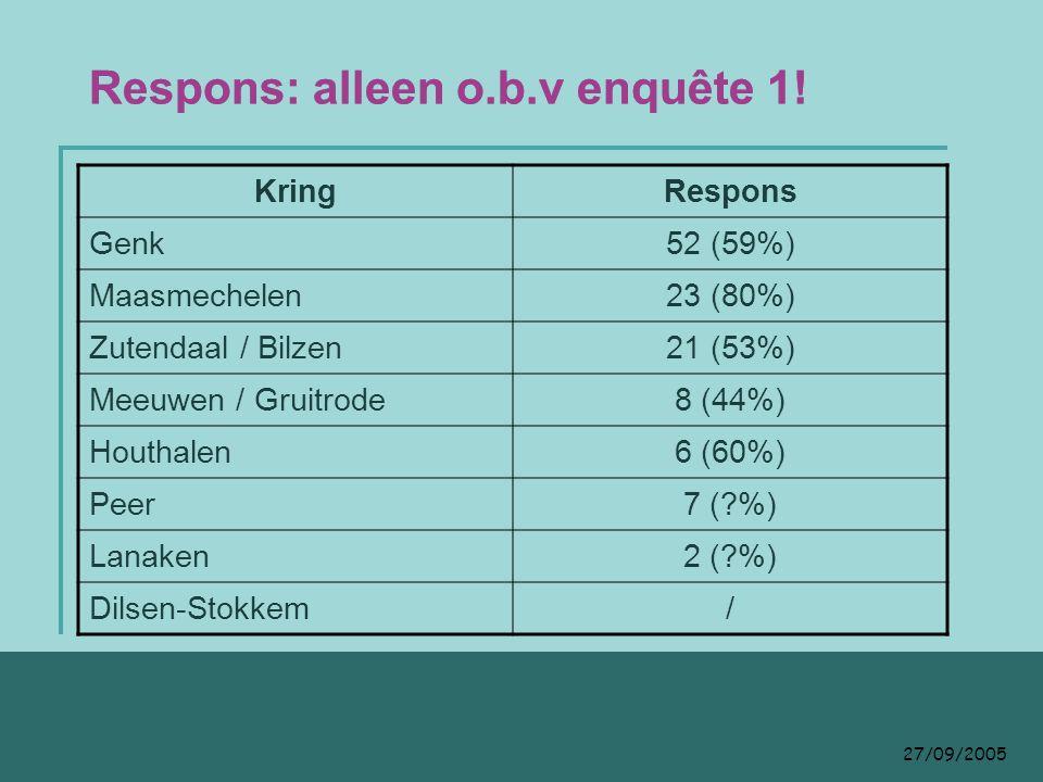 27/09/2005 Tevredenheid mbt verslaggeving Ja: 71% Nee: 22% Blanco: 7% Bemerkingen zijn erg divers: -individuele technische of organisatorische problemen -Bemerkingen naar bepaalde diensten (komt terug in algemene bevraging) -Bemerkingen rond lay-out