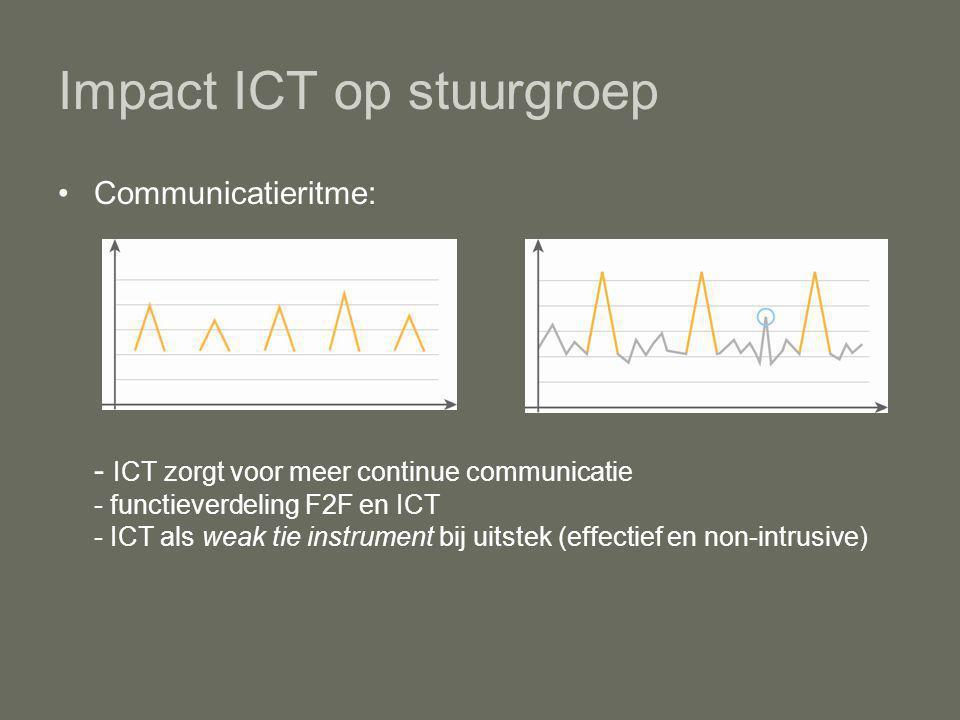 Impact ICT op stuurgroep Communicatieritme: - ICT zorgt voor meer continue communicatie - functieverdeling F2F en ICT - ICT als weak tie instrument bij uitstek (effectief en non-intrusive)