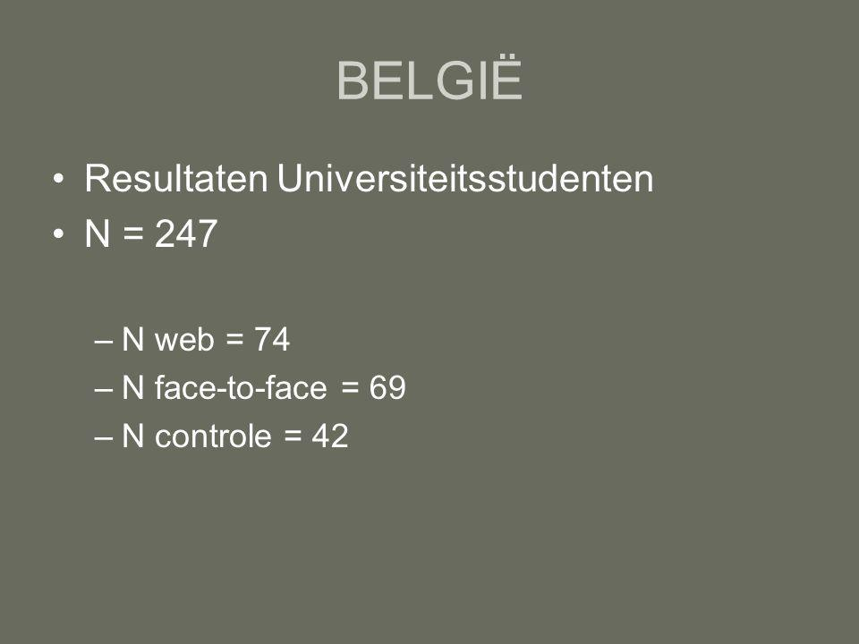 BELGIË Resultaten Universiteitsstudenten N = 247 –N web = 74 –N face-to-face = 69 –N controle = 42