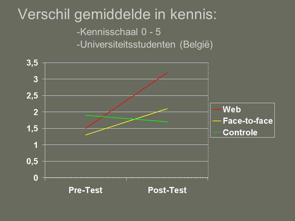 Verschil gemiddelde in kennis: -Kennisschaal 0 - 5 -Universiteitsstudenten (België)