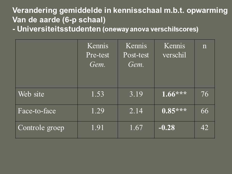 Verandering gemiddelde in kennisschaal m.b.t.