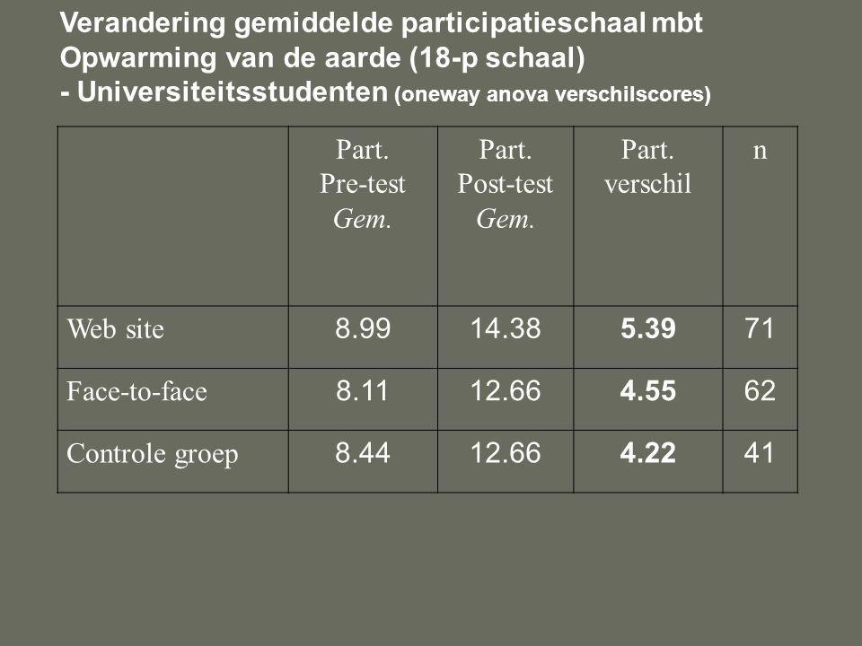 Verandering gemiddelde participatieschaal mbt Opwarming van de aarde (18-p schaal) - Universiteitsstudenten (oneway anova verschilscores) Part.