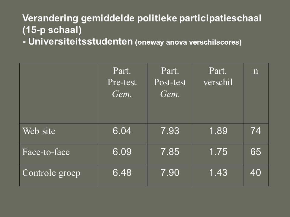 Verandering gemiddelde politieke participatieschaal (15-p schaal) - Universiteitsstudenten (oneway anova verschilscores) Part.