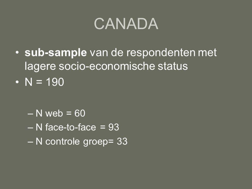 CANADA sub-sample van de respondenten met lagere socio-economische status N = 190 –N web = 60 –N face-to-face = 93 –N controle groep= 33
