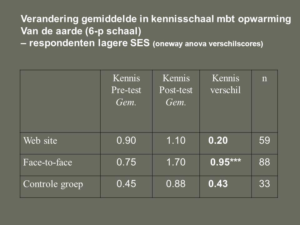 Verandering gemiddelde in kennisschaal mbt opwarming Van de aarde (6-p schaal) – respondenten lagere SES (oneway anova verschilscores) Kennis Pre-test Gem.