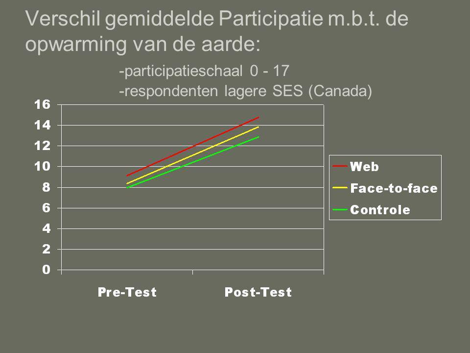 Verschil gemiddelde Participatie m.b.t.
