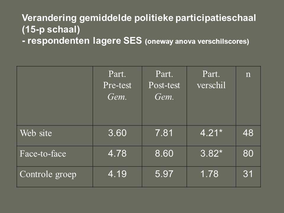 Verandering gemiddelde politieke participatieschaal (15-p schaal) - respondenten lagere SES (oneway anova verschilscores) Part.