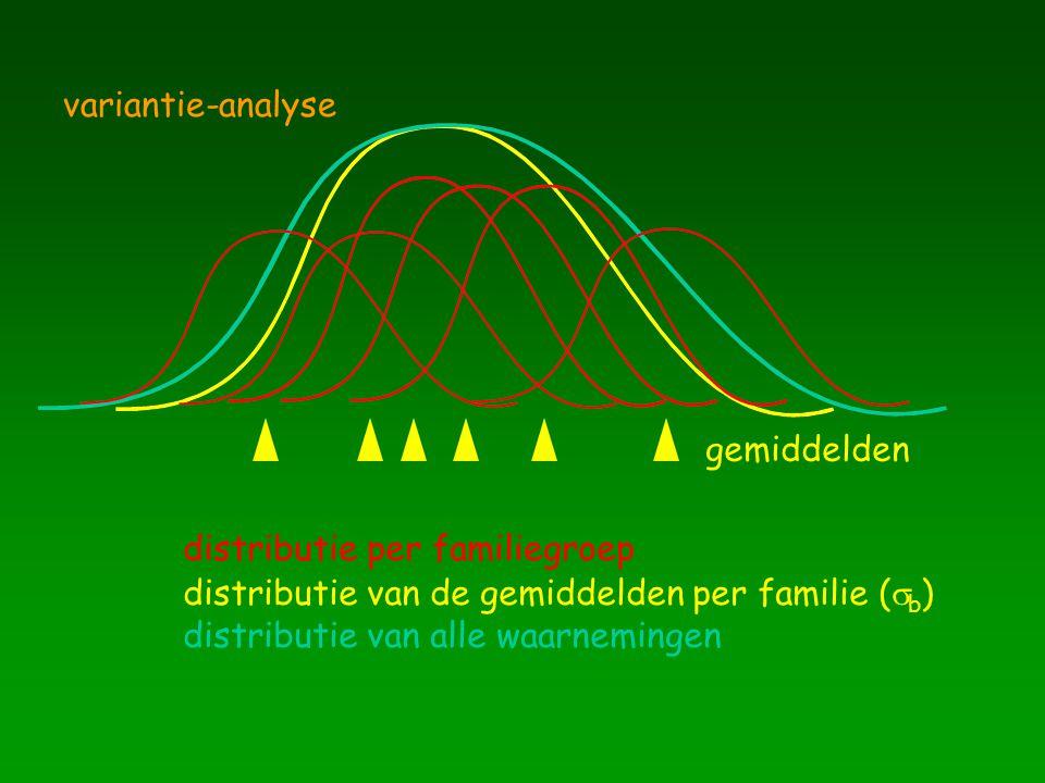 distributie van de gemiddelden per familie (  b ) distributie van alle waarnemingen variantie-analyse gemiddelden distributie per familiegroep