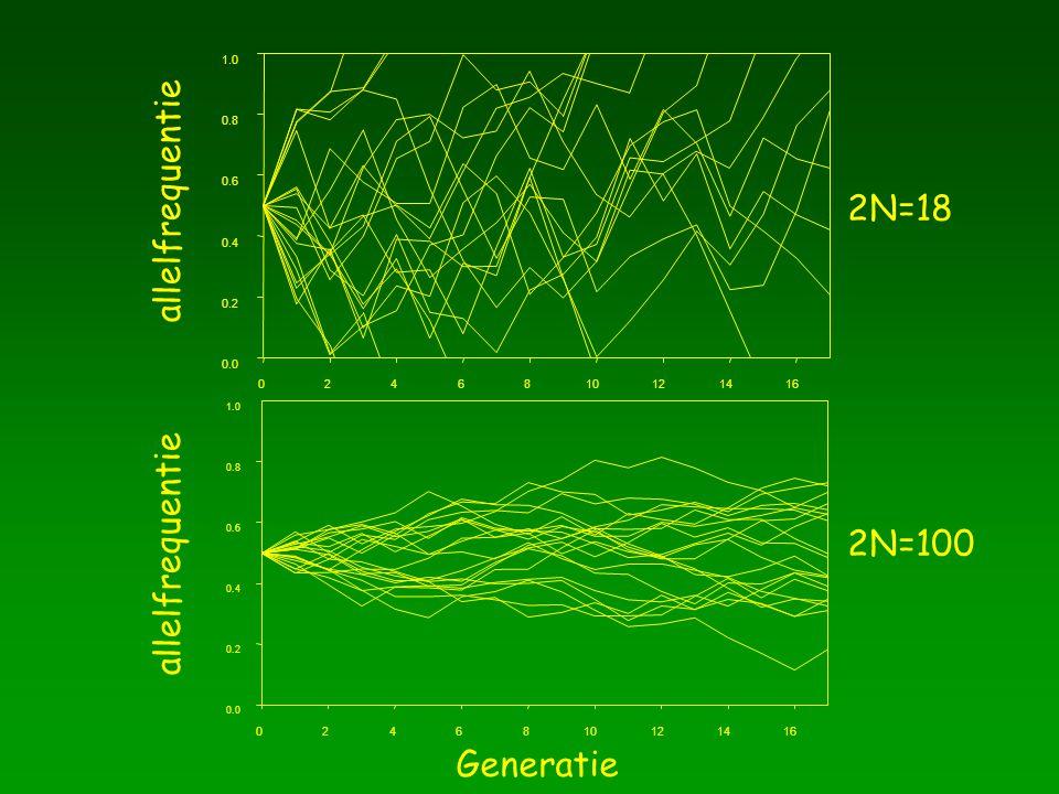 0246810121416 0.0 0.2 0.4 0.6 0.8 1.0 allelfrequentie 2N=18 Generatie 0246810121416 0.0 0.2 0.4 0.6 0.8 1.0 allelfrequentie 2N=100