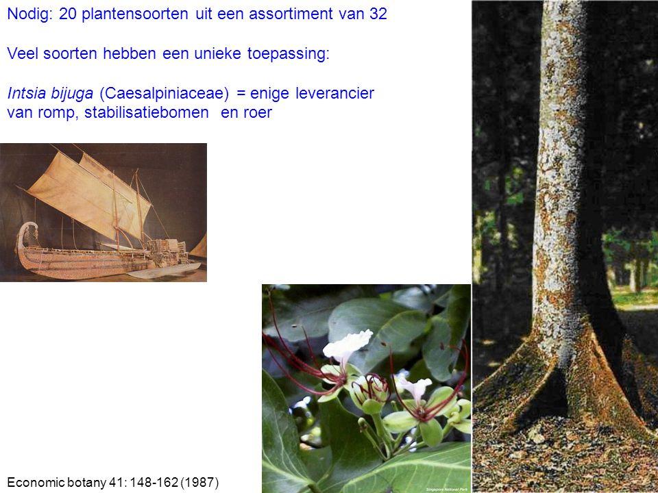 Nodig: 20 plantensoorten uit een assortiment van 32 Veel soorten hebben een unieke toepassing: Intsia bijuga (Caesalpiniaceae) = enige leverancier van romp, stabilisatiebomen en roer Economic botany 41: 148-162 (1987)
