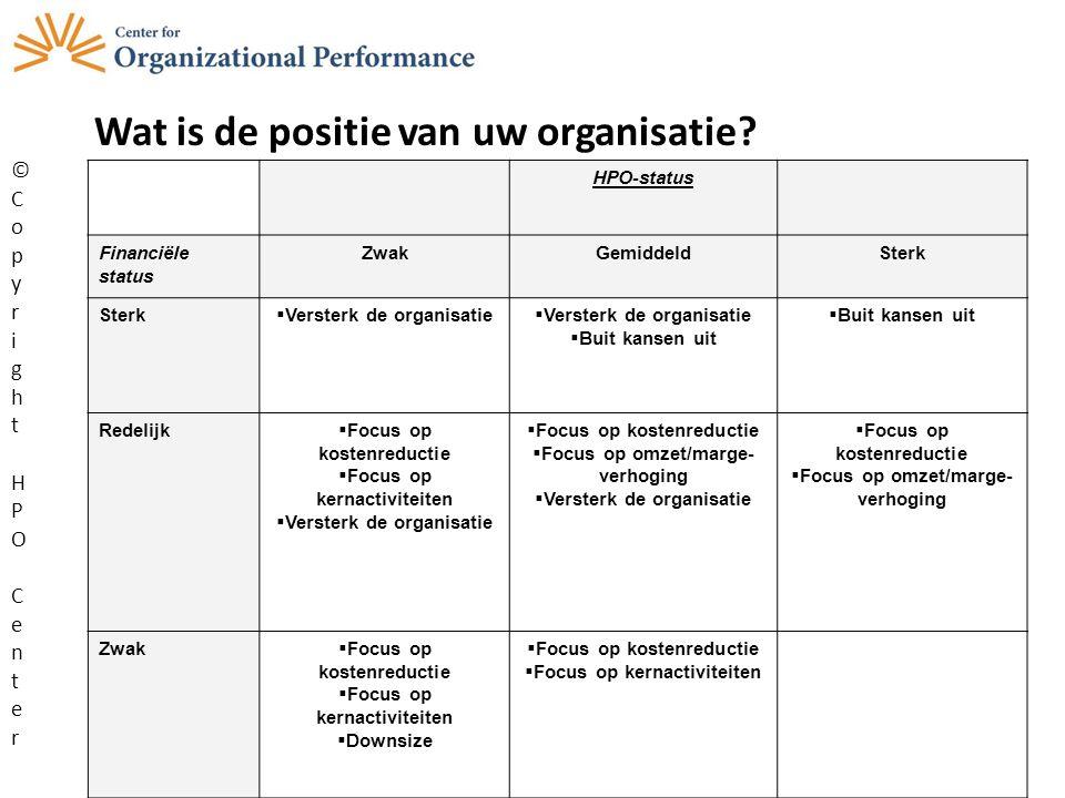 HPO-status Financiële status ZwakGemiddeldSterk  Versterk de organisatie  Buit kansen uit Redelijk  Focus op kostenreductie  Focus op kernactivite