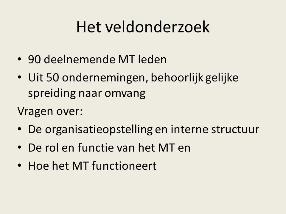 Het veldonderzoek 90 deelnemende MT leden Uit 50 ondernemingen, behoorlijk gelijke spreiding naar omvang Vragen over: De organisatieopstelling en interne structuur De rol en functie van het MT en Hoe het MT functioneert