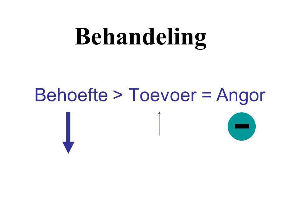 Behoefte > Toevoer = Angor Behandeling
