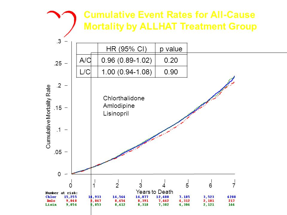 Cumulative Mortality Rate Years to Death 01234567 0.05.1.15.2.25.3 Cumulative Event Rates for All-Cause Mortality by ALLHAT Treatment Group HR (95% CI)p value A/C0.96 (0.89-1.02)0.20 L/C1.00 (0.94-1.08)0.90 ALLHAT Chlorthalidone Amlodipine Lisinopril