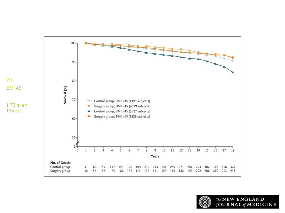 Adams T et al. N Engl J Med 2007;357:753-761 Survival According to BMI in the Surgery Group and the Control Group Vb BMI 45 1.73 m en 134 kg