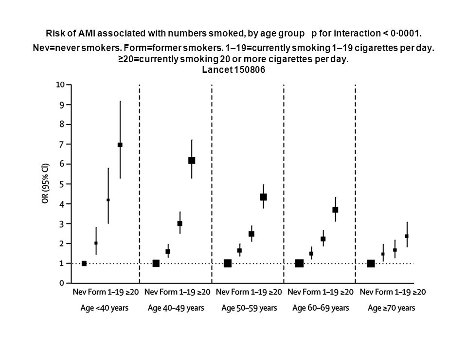 Risk of AMI associated with numbers smoked, by age group p for interaction < 0·0001. Nev=never smokers. Form=former smokers. 1–19=currently smoking 1–