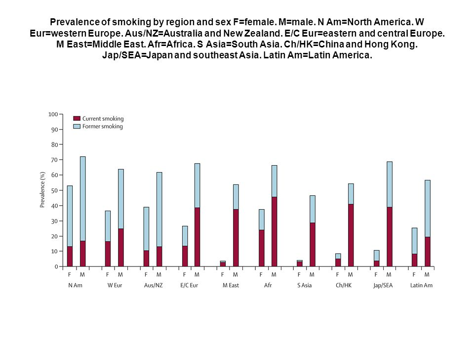 Prevalence of smoking by region and sex F=female. M=male. N Am=North America. W Eur=western Europe. Aus/NZ=Australia and New Zealand. E/C Eur=eastern